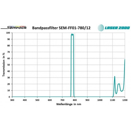 780/12: Bandpass filter