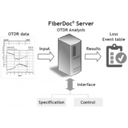 FiberDoc-Server (Großmenge/Autom.) OTDR Software