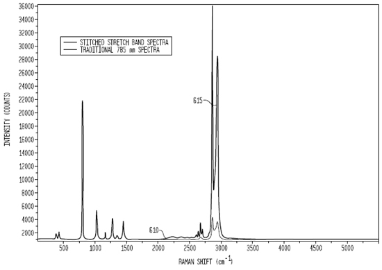 Concatenated Raman spectra for cyclohexane obtained with a 680 nm / 785 nm laser pair.